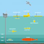 How BP's new robot fleet is monitoring the underwater world