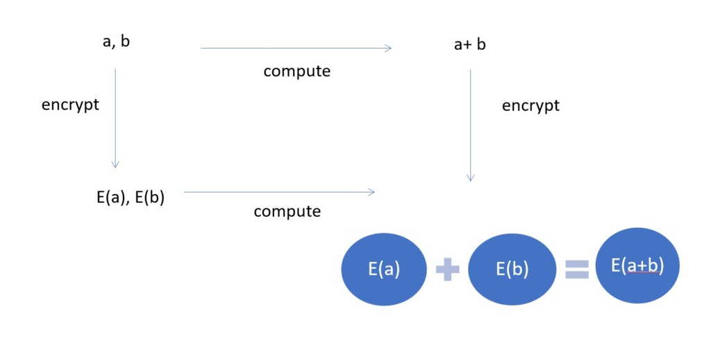 image depicting the basic mathematical process that homomorphic encryption follows
